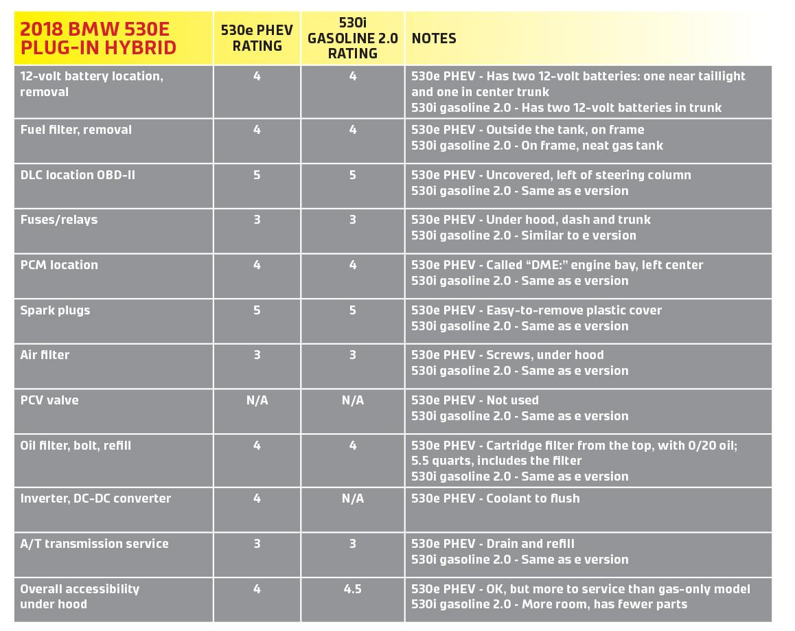 BMS 530e Chart